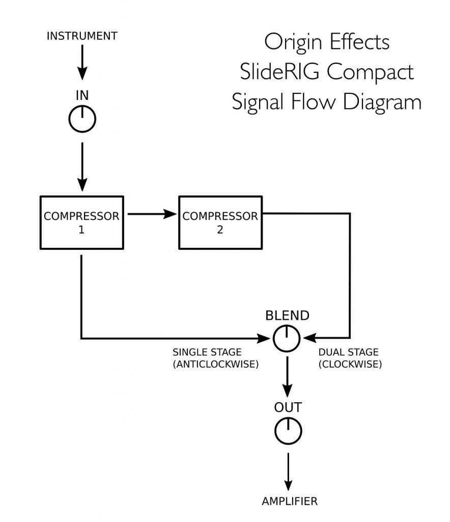 Origin Effects SlideRIG-C Signal Flow Diagram