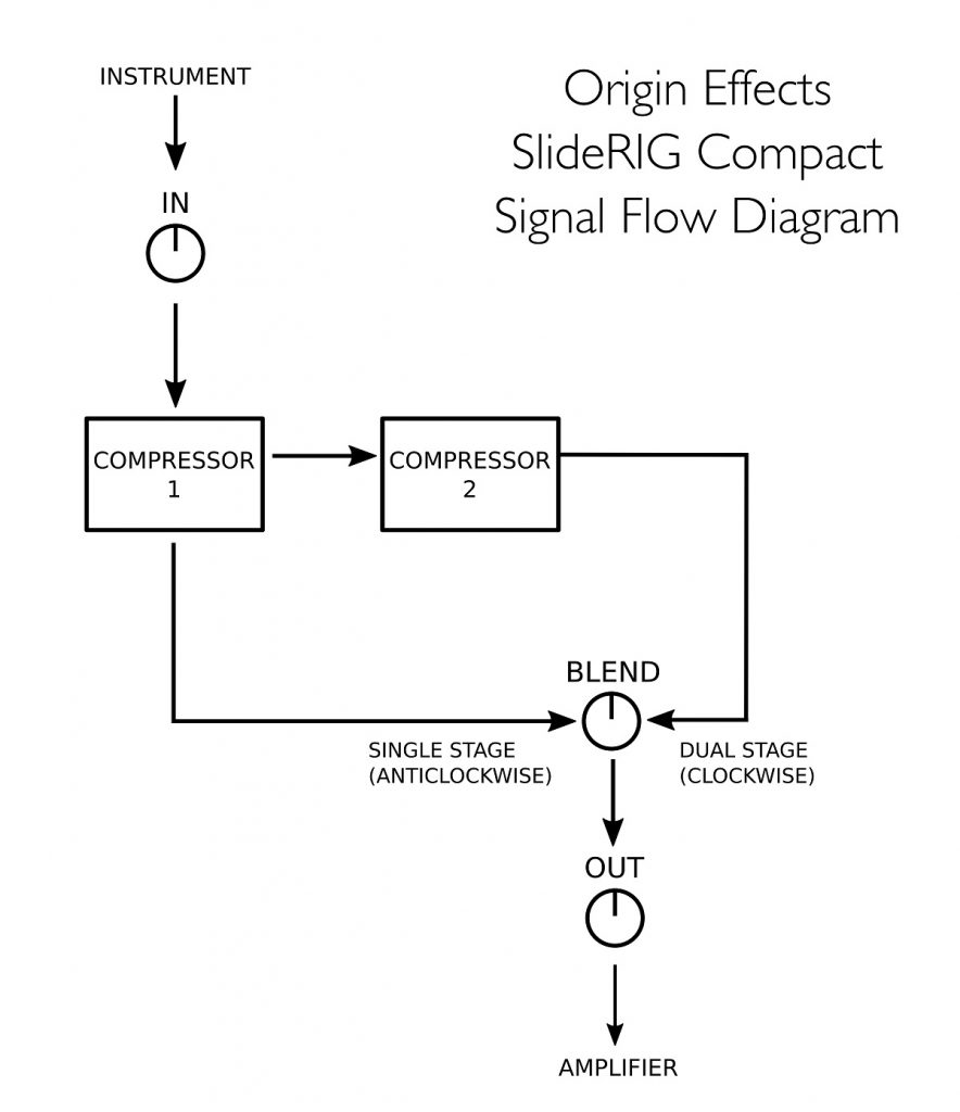 Origin Effects SlideRIG-C Signal Flow Diagram