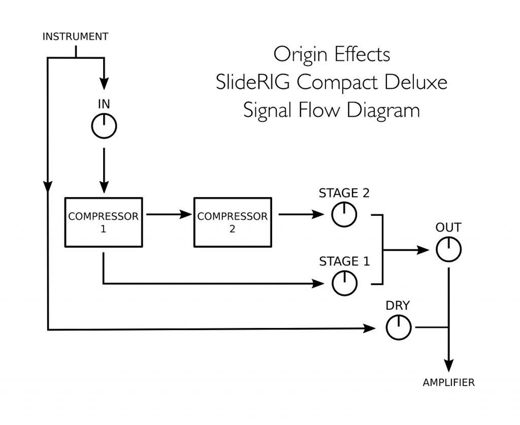 Origin Effects SlideRIG-CD Signal Flow Diagram